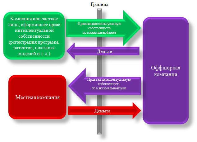 Схема оптимизации налога на прибыль 47