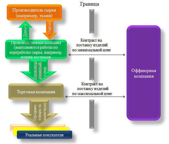 Схема оптимизации налога на прибыль