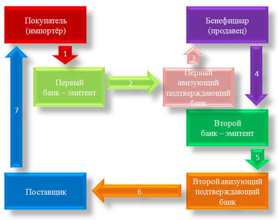 Схема расчётов компенсационным